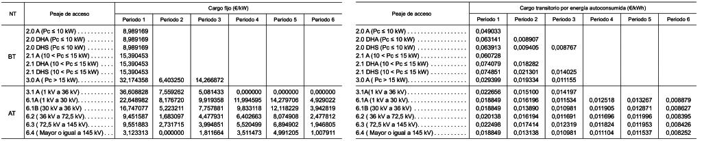 taula_peatge_RD_autoconsum